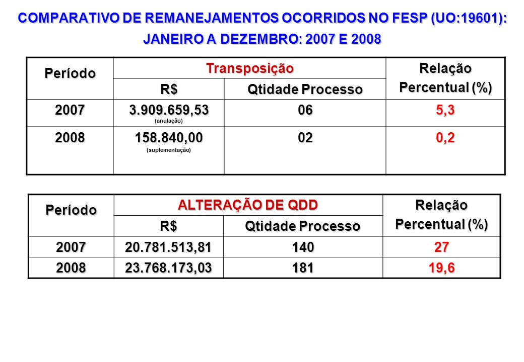 COMPARATIVO DE REMANEJAMENTOS OCORRIDOS NO FESP (UO:19601): JANEIRO A DEZEMBRO: 2007 E 2008 PeríodoTransposiçãoRelação Percentual (%) R$ Qtidade Proce