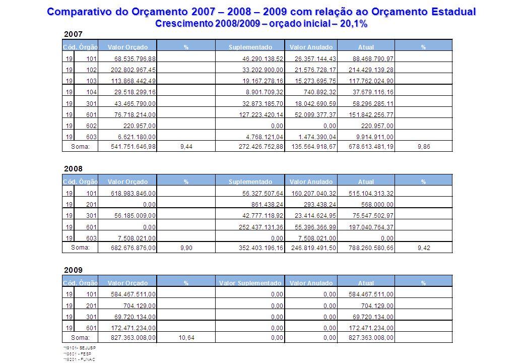 Comparativo do Orçamento 2007 – 2008 – 2009 com relação ao Orçamento Estadual Crescimento 2008/2009 – orçado inicial – 20,1%
