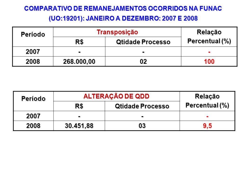 COMPARATIVO DE REMANEJAMENTOS OCORRIDOS NA FUNAC (UO:19201): JANEIRO A DEZEMBRO: 2007 E 2008 PeríodoTransposiçãoRelação Percentual (%) R$ Qtidade Proc