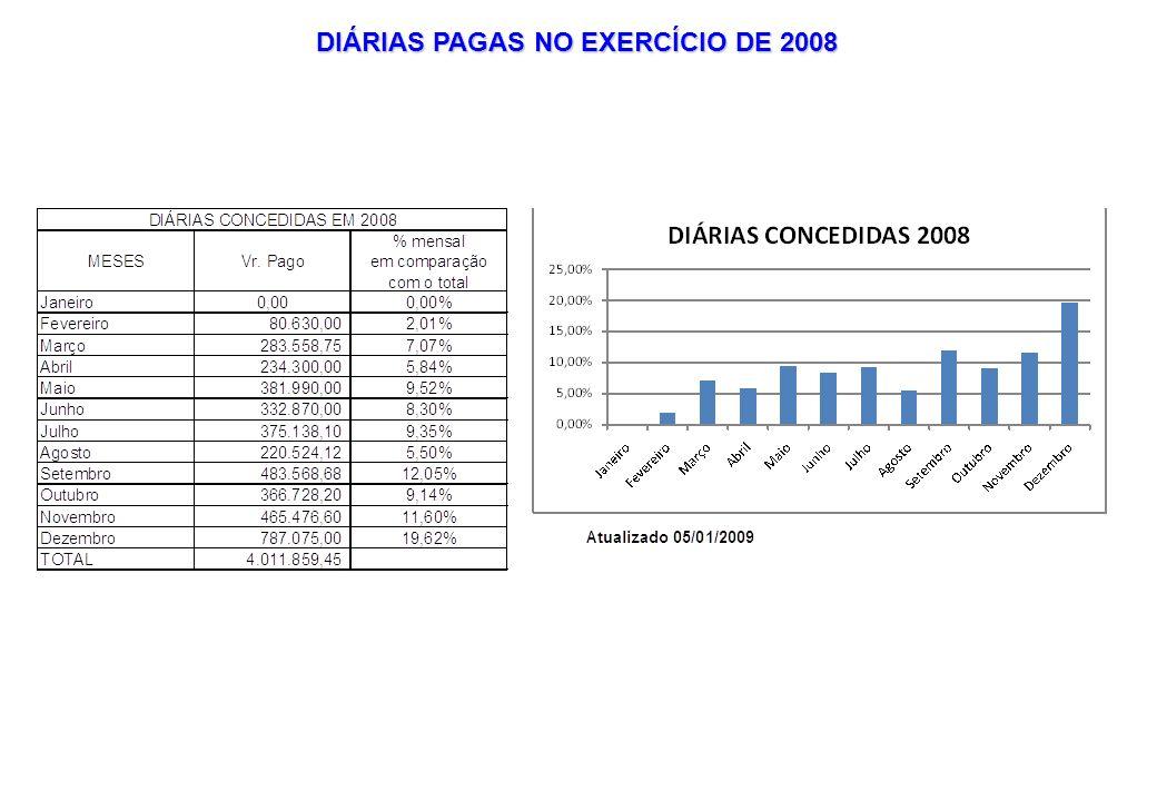 DIÁRIAS PAGAS NO EXERCÍCIO DE 2008