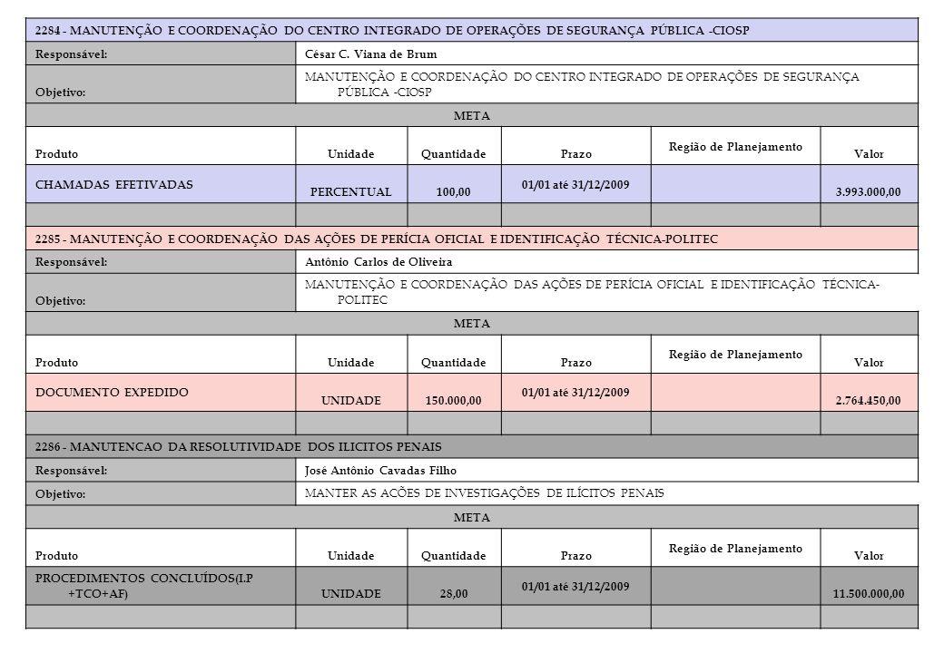 2284 - MANUTENÇÃO E COORDENAÇÃO DO CENTRO INTEGRADO DE OPERAÇÕES DE SEGURANÇA PÚBLICA -CIOSP Responsável:César C. Viana de Brum Objetivo: MANUTENÇÃO E