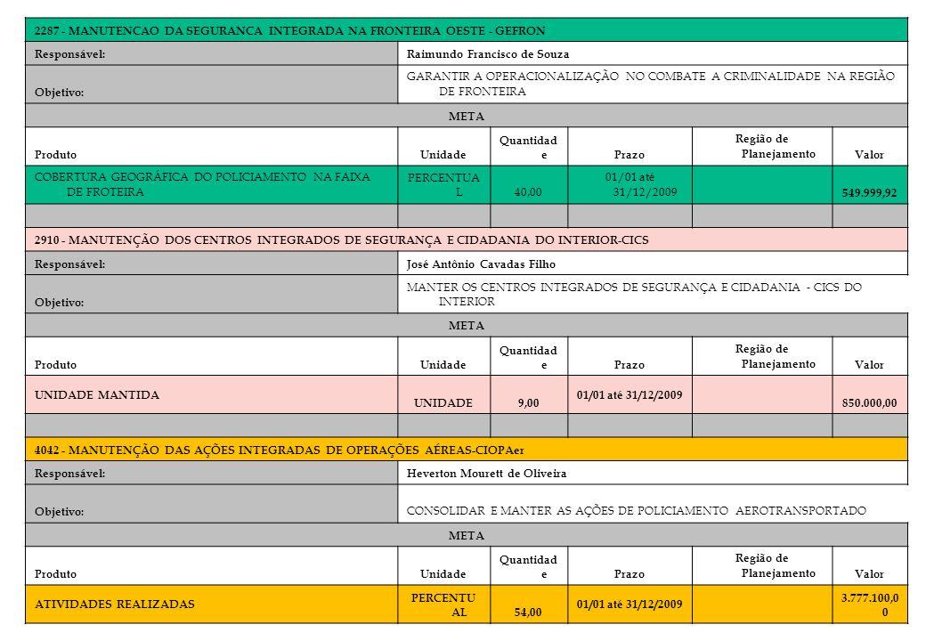 2287 - MANUTENCAO DA SEGURANCA INTEGRADA NA FRONTEIRA OESTE - GEFRON Responsável:Raimundo Francisco de Souza Objetivo: GARANTIR A OPERACIONALIZAÇÃO NO