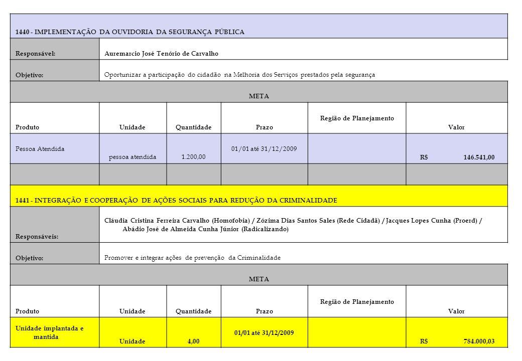 1440 - IMPLEMENTAÇÃO DA OUVIDORIA DA SEGURANÇA PÚBLICA Responsável:Auremarcio José Tenório de Carvalho Objetivo: Oportunizar a participação do cidadão