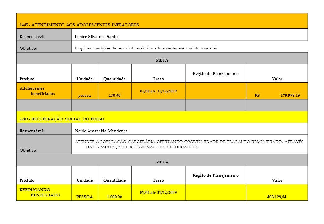 1445 - ATENDIMENTO AOS ADOLESCENTES INFRATORES Responsável:Lenice Silva dos Santos Objetivo: Propiciar condições de ressocialização dos adolescentes e