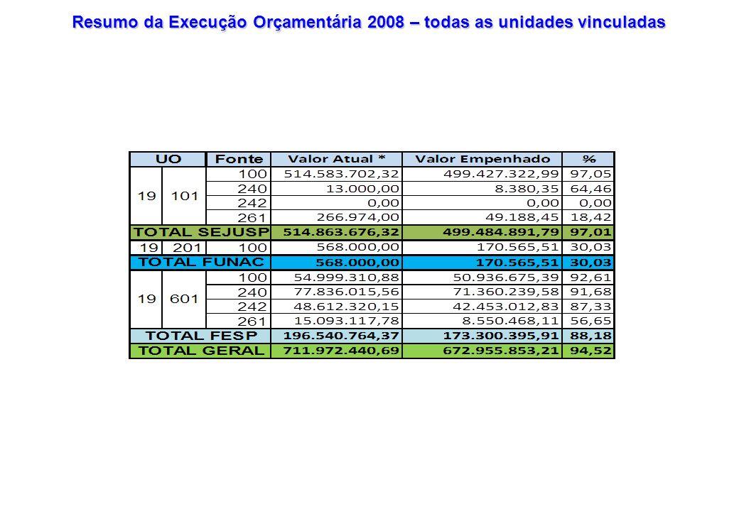 Execução Orçamentária 2008 – Demonstrativos de Restos a Pagar e Despesas de Exercícios Anteriores FONTE R.P NÃO PROCESSADORP.