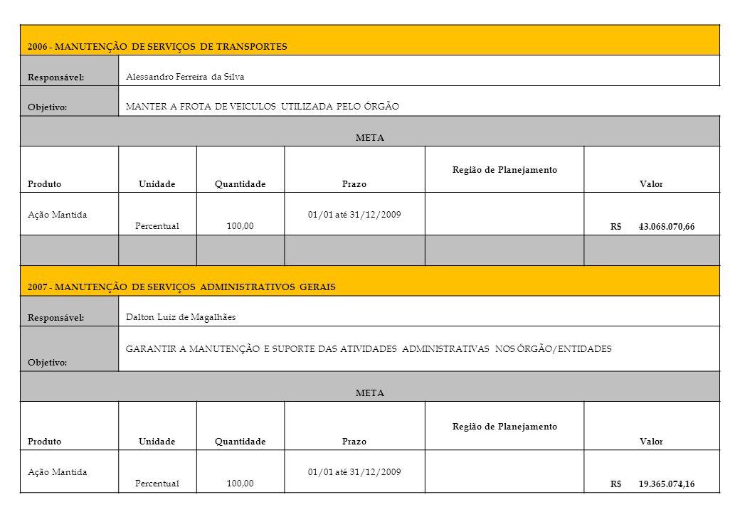 2006 - MANUTENÇÃO DE SERVIÇOS DE TRANSPORTES Responsável: Alessandro Ferreira da Silva Objetivo: MANTER A FROTA DE VEICULOS UTILIZADA PELO ÓRGÃO META
