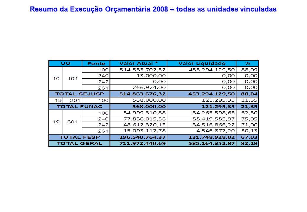 COMPARATIVO DE CRÉDITOS ADICIONAIS OCORRIDOS NO FESP (UO:19601): JANEIRO A DEZEMBRO: 2007 E 2008 Período Remanejamento Interno por Anulação Relação Percentual (%) R$ Qtidade Processo 200727.408.204,033135,7 200831.822.725,863326,3 Período Excesso de Arrecadação Relação Percentual (%) R$ Qtidade Processo 200774.009.582,301596,4 200867.969.588,371556,3 Período Superávit Financeiro Relação Percentual (%) R$ Qtidade Processo 2007--- 20081.554.474,0002-