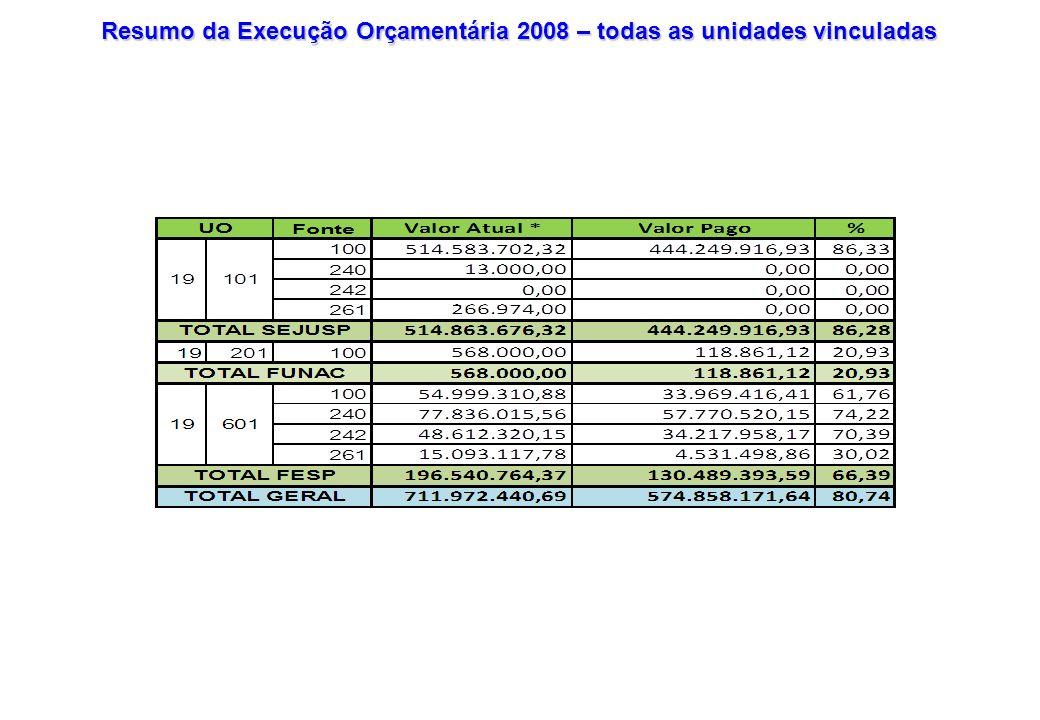 COMPARATIVO DE REMANEJAMENTOS OCORRIDOS NO FESP (UO:19601): JANEIRO A DEZEMBRO: 2007 E 2008 PeríodoTransposiçãoRelação Percentual (%) R$ Qtidade Processo 2007 3.909.659,53 (anulação) 065,3 2008158.840,00(suplementação)020,2 Período ALTERAÇÃO DE QDD Relação Percentual (%) R$ Qtidade Processo 200720.781.513,8114027 200823.768.173,0318119,6