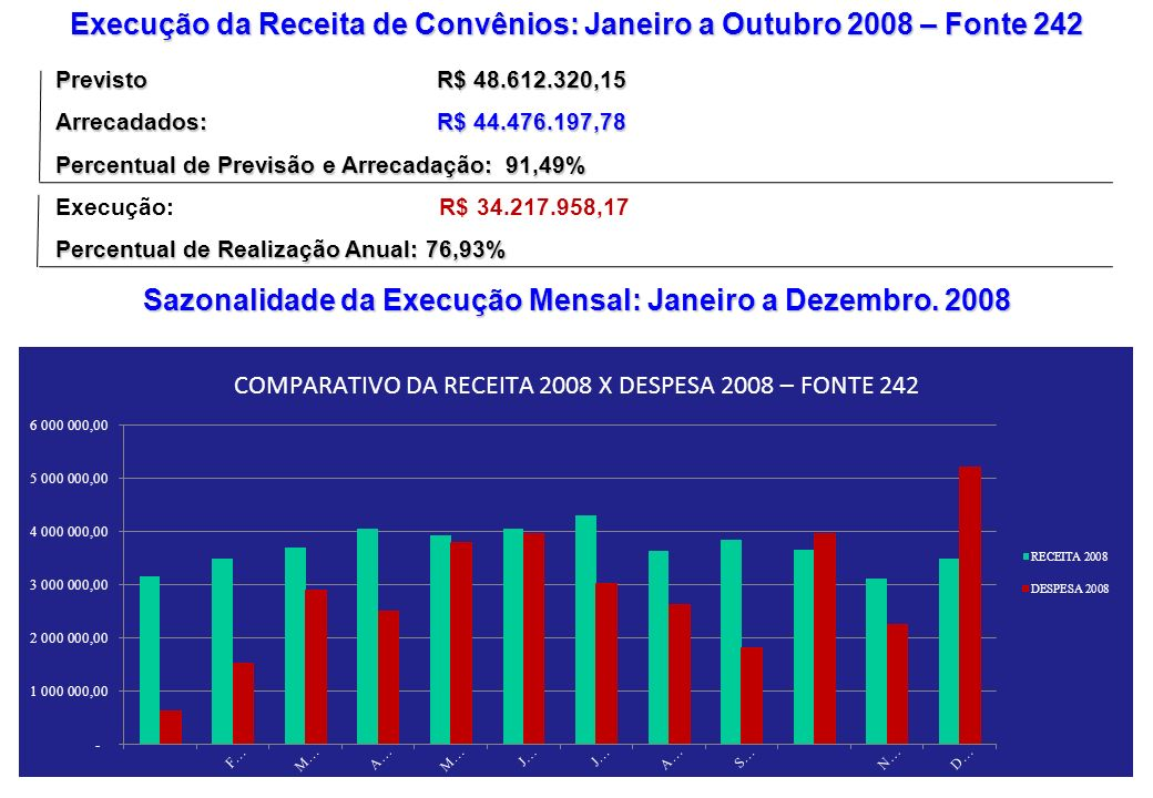 MÊS COMPARATIVO DAS RECEITAS - 2007 X 2008 COMPARATIVO DAS DESPESAS - 2007 X 2008 FONTE 240 % % RECEITA 2007 RECEITA 2008COMPARATIVO DESPESA 2007 DESPESA 2008 COMPARATIVO JANEIRO 2.657.776,50 6.288.718,36 3.630.941,86 136,62 1.901.083,30 155.615,12 (1.745.468,18) (91,81) FEVEREIRO 5.076.223,44 6.170.545,30 1.094.321,86 21,56 985.340,14 3.580.704,79 2.595.364,65 263,40 MARÇO 5.125.093,34 6.195.012,59 1.069.919,25 20,88 4.607.742,05 5.311.948,75 704.206,70 15,28 ABRIL 5.200.692,06 6.262.690,34 1.061.998,28 20,42 3.036.620,49 4.291.860,13 1.255.239,64 41,34 MAIO 5.253.597,81 6.274.047,73 1.020.449,92 19,42 5.671.687,88 5.583.093,20 (88.594,68) (1,56) JUNHO 5.379.557,56 6.256.057,33 876.499,77 16,29 2.789.585,60 4.774.373,59 1.984.787,99 71,15 JULHO 5.294.908,64 6.762.388,98 1.467.480,34 27,71 7.562.324,59 4.485.539,71 (3.076.784,88) (40,69) AGOSTO 5.359.684,69 6.371.884,69 1.012.200,00 18,89 3.494.119,34 3.301.994,85 (192.124,49) (5,50) SETEMBRO 5.888.934,05 6.587.985,61 699.051,56 11,87 2.817.256,91 7.049.928,95 4.232.672,04 150,24 OUTUBRO 5.900.261,22 6.491.051,97 590.790,75 10,01 4.678.805,11 4.990.829,28 312.024,17 6,67 NOVEMBRO 5.985.198,49 7.019.262,89 1.034.064,40 17,28 2.810.481,82 5.170.896,64 2.360.414,82 83,99 DEZEMBRO 5.850.794,17 6.449.475,45 577.425,48 9,87 6.335.106,77 9.073.735,14 2.738.628,37 43,23 TOTAL 62.972.721,97 77.129.121,24 14.135.143,47 22,45 46.690.154,00 57.770.520,15 11.080.366,15 23,73 MÉDIA 5.327.296,67 6.288.718,36 1.177.928,62 3.265.369,92 4.629.956,65 923.363,85 Comparação Receita e Despesa de 2007 e 2008: Janeiro a Dezembro – Fonte 240