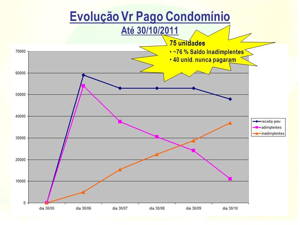 Evolução Vr Pago Condomínio Até 30/10/2011 75 unidades ~76 % Saldo Inadimplentes 40 unid. nunca pagaram