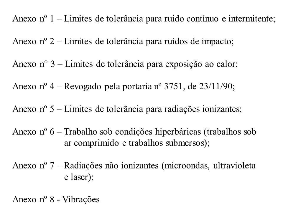 Anexo nº 1 – Limites de tolerância para ruído contínuo e intermitente; Anexo nº 2 – Limites de tolerância para ruídos de impacto; Anexo n° 3 – Limites
