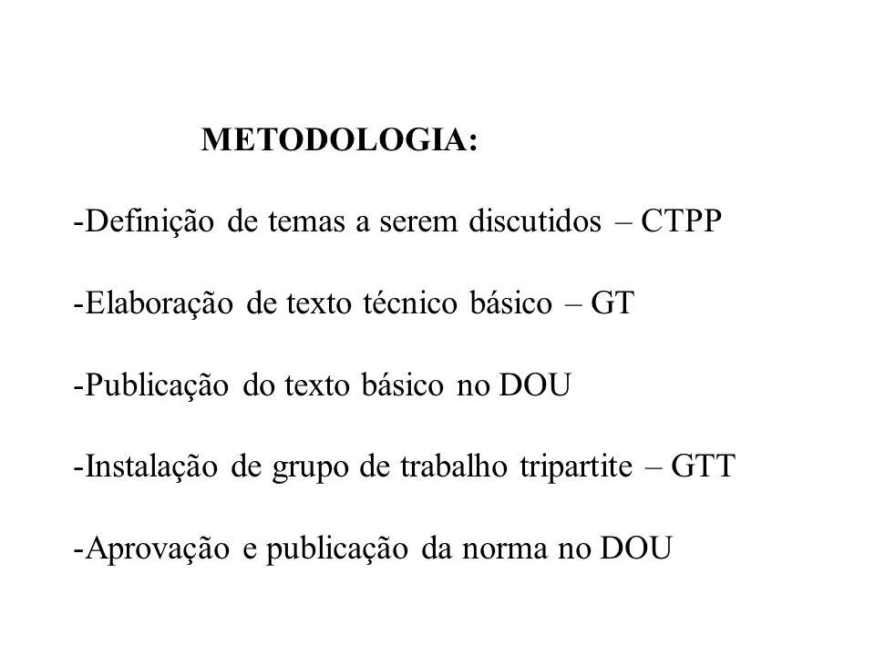 METODOLOGIA: -Definição de temas a serem discutidos – CTPP -Elaboração de texto técnico básico – GT -Publicação do texto básico no DOU -Instalação de