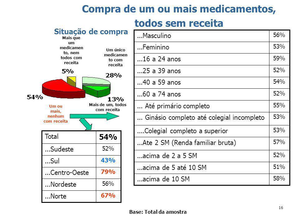16 Base: Total da amostra Situação de compra 58%...acima de 10 SM 51%...acima de 5 até 10 SM 52%...acima de 2 a 5 SM 57%...Ate 2 SM (Renda familiar bruta) 53%....Colegial completo a superior 53%...