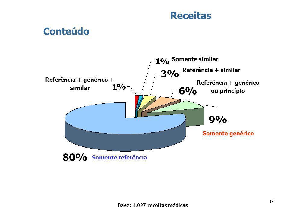17 Base: 1.027 receitas médicas Receitas Conteúdo Somente referência Somente genérico Referência + genérico ou princípio Referência + similar Somente similar Referência + genérico + similar