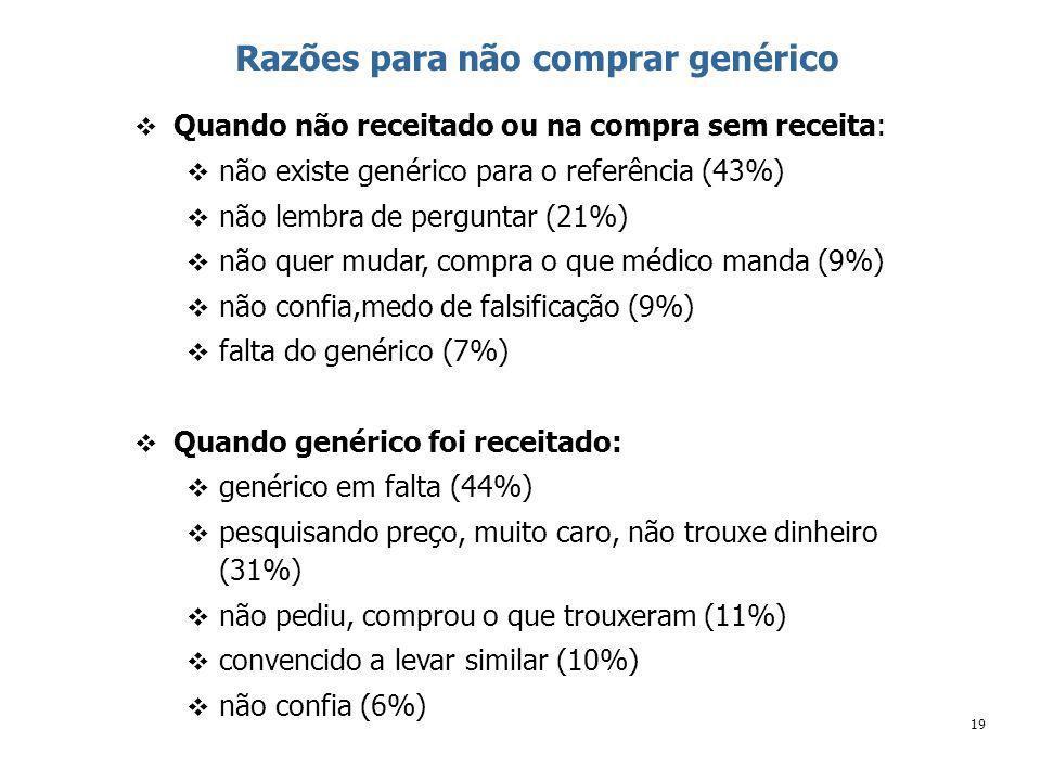 19 Razões para não comprar genérico Quando não receitado ou na compra sem receita: não existe genérico para o referência (43%) não lembra de perguntar (21%) não quer mudar, compra o que médico manda (9%) não confia,medo de falsificação (9%) falta do genérico (7%) Quando genérico foi receitado: genérico em falta (44%) pesquisando preço, muito caro, não trouxe dinheiro (31%) não pediu, comprou o que trouxeram (11%) convencido a levar similar (10%) não confia (6%)