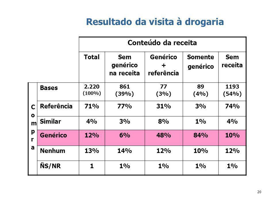 20 Resultado da visita à drogaria Conteúdo da receita Total Sem genérico na receita Genérico + referência Somente genérico Sem receita CompraCompra Bases 2.220 (100%) 861 (39%) 77 (3%) 89 (4%) 1193 (54%) Referência71%77%31%3%74% Similar4%3%8%1%4% Genérico12%6%48%84%10% Nenhum13%14%12%10%12% ÑS/NR11%