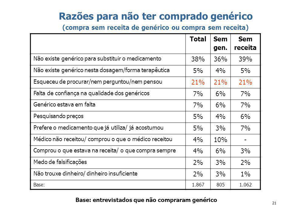 21 Razões para não ter comprado genérico (compra sem receita de genérico ou compra sem receita) Base: entrevistados que não compraram genérico Total Sem gen.