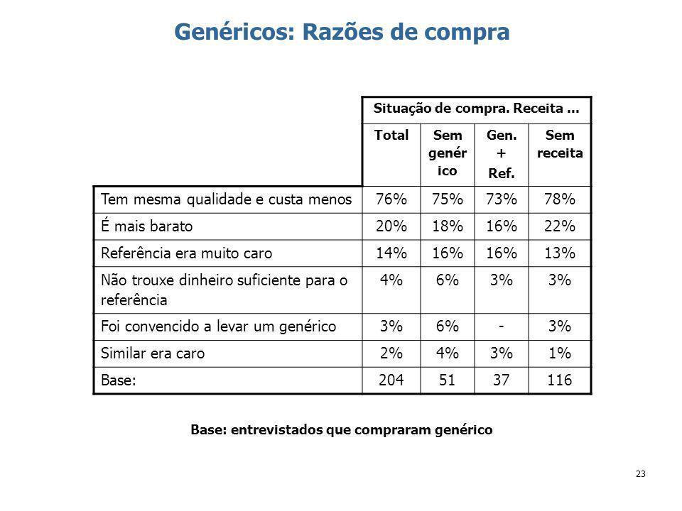 23 Genéricos: Razões de compra Situação de compra.