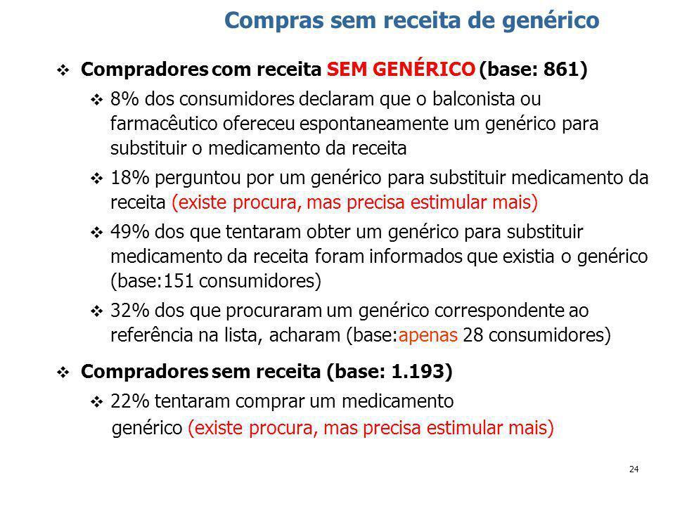 24 Compras sem receita de genérico Compradores com receita SEM GENÉRICO (base: 861) 8% dos consumidores declaram que o balconista ou farmacêutico ofereceu espontaneamente um genérico para substituir o medicamento da receita 18% perguntou por um genérico para substituir medicamento da receita (existe procura, mas precisa estimular mais) 49% dos que tentaram obter um genérico para substituir medicamento da receita foram informados que existia o genérico (base:151 consumidores) 32% dos que procuraram um genérico correspondente ao referência na lista, acharam (base:apenas 28 consumidores) Compradores sem receita (base: 1.193) 22% tentaram comprar um medicamento genérico (existe procura, mas precisa estimular mais)
