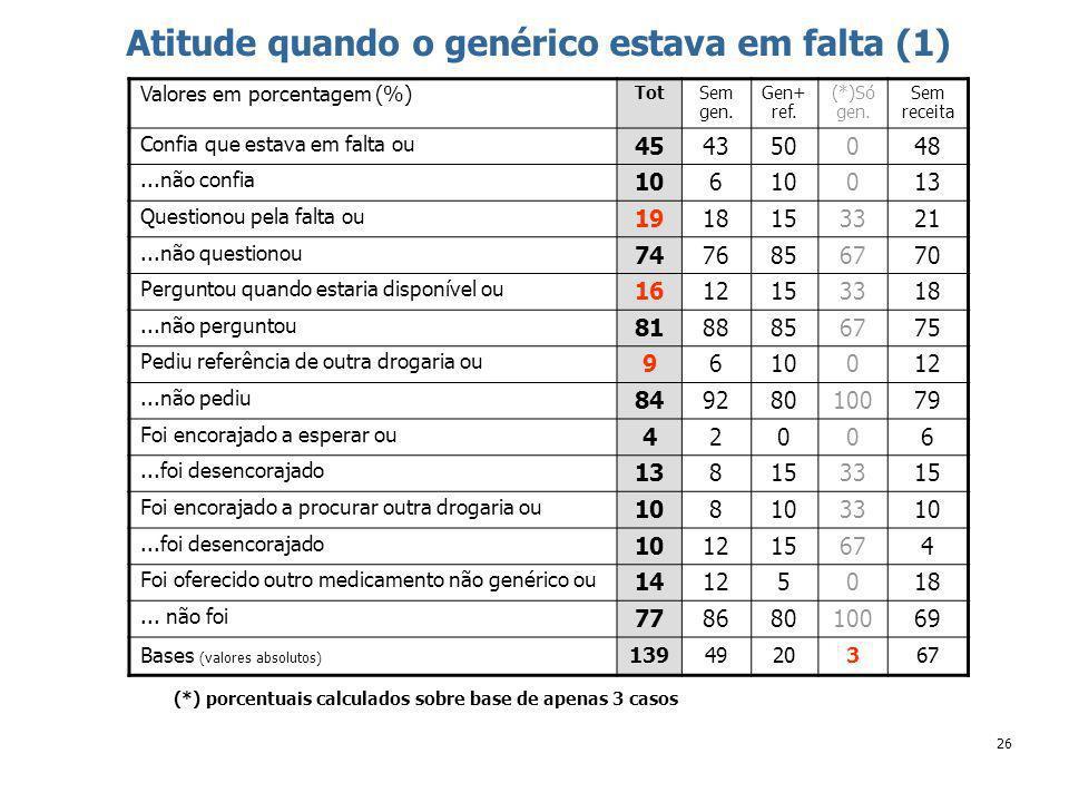 26 Atitude quando o genérico estava em falta (1) Valores em porcentagem (%) TotSem gen.