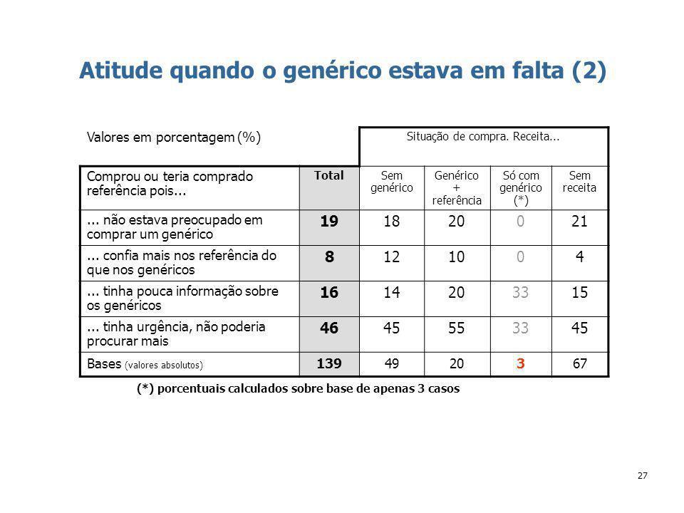 27 Atitude quando o genérico estava em falta (2) (*) porcentuais calculados sobre base de apenas 3 casos Valores em porcentagem (%) Situação de compra.