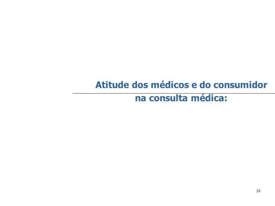 29 Atitude dos médicos e do consumidor na consulta médica: