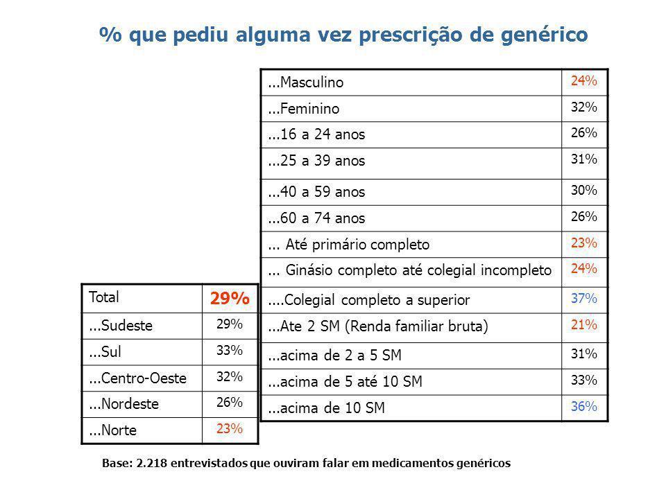 39 % que pediu alguma vez prescrição de genérico Base: 2.218 entrevistados que ouviram falar em medicamentos genéricos Total 29%...Sudeste 29%...Sul 33%...Centro-Oeste 32%...Nordeste 26%...Norte 23%...Masculino 24%...Feminino 32%...16 a 24 anos 26%...25 a 39 anos 31%...40 a 59 anos 30%...60 a 74 anos 26%...