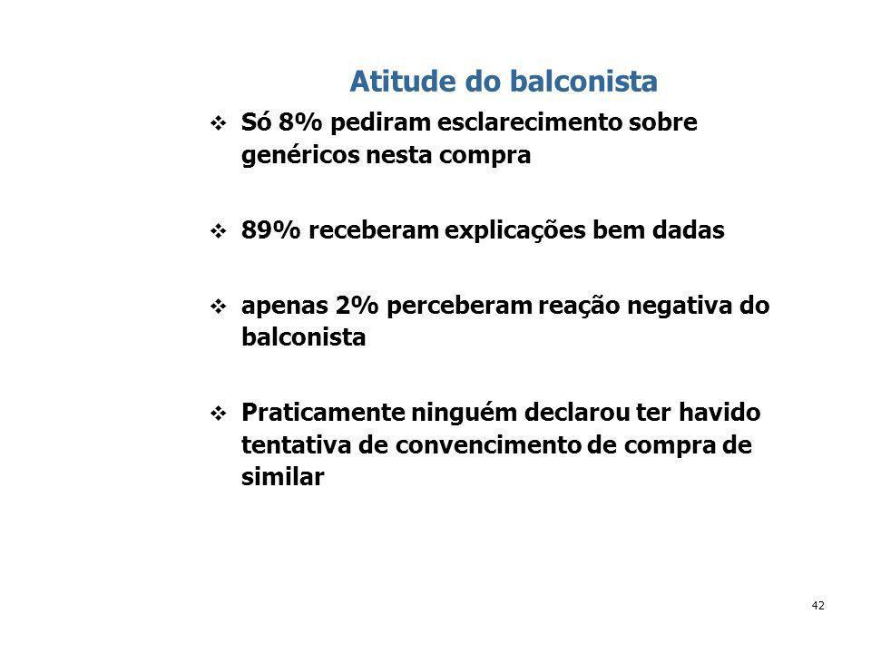 42 Atitude do balconista Só 8% pediram esclarecimento sobre genéricos nesta compra 89% receberam explicações bem dadas apenas 2% perceberam reação negativa do balconista Praticamente ninguém declarou ter havido tentativa de convencimento de compra de similar