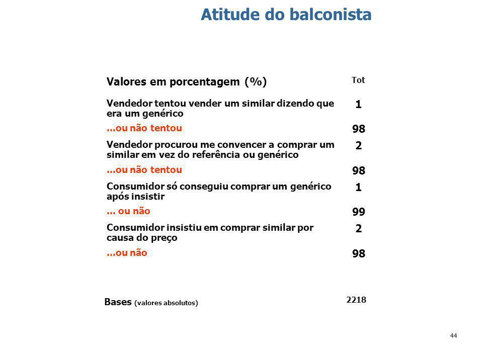 44 Atitude do balconista Tot Valores em porcentagem (%) 2 Consumidor insistiu em comprar similar por causa do preço 98...ou não 2218 Bases (valores absolutos) 99...