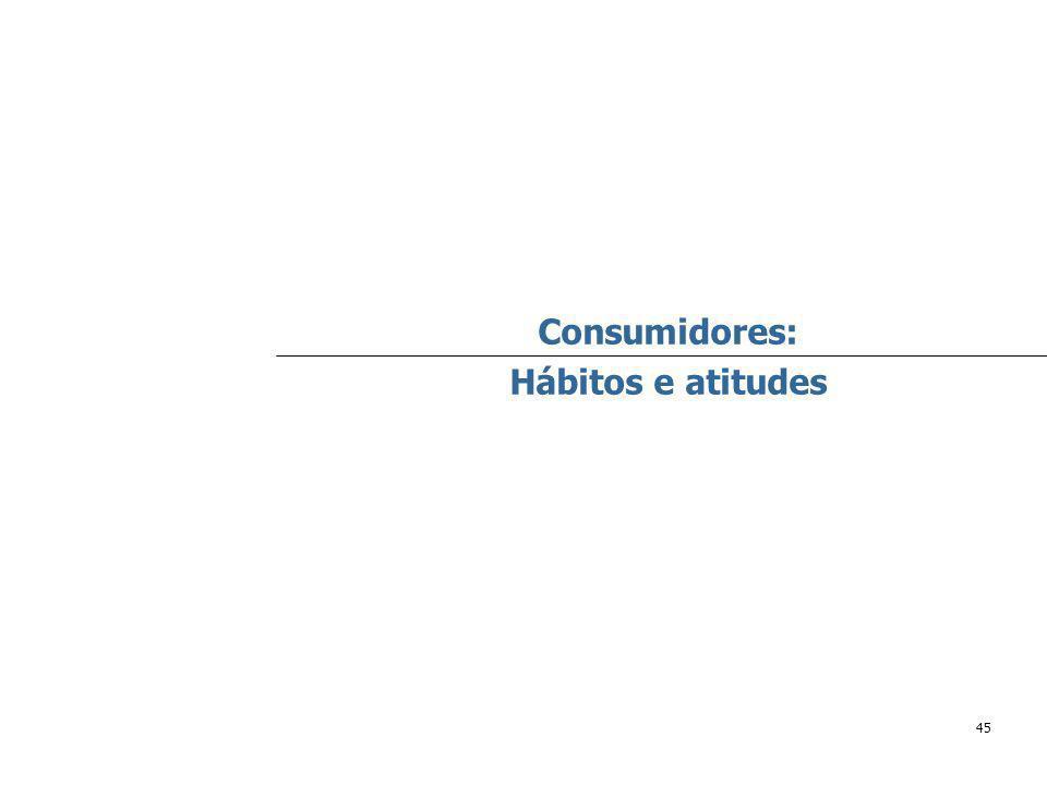45 Consumidores: Hábitos e atitudes