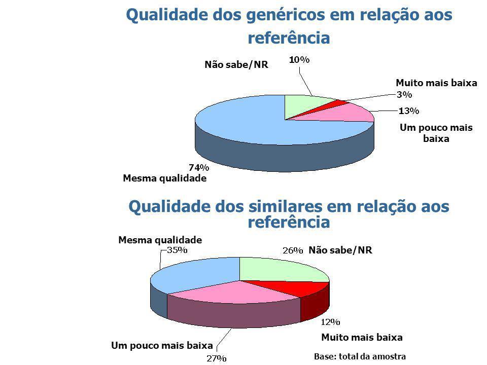 47 Qualidade dos genéricos em relação aos referência Mesma qualidade Muito mais baixa Não sabe/NR Um pouco mais baixa Qualidade dos similares em relação aos referência Mesma qualidade Muito mais baixa Não sabe/NR Um pouco mais baixa Base: total da amostra