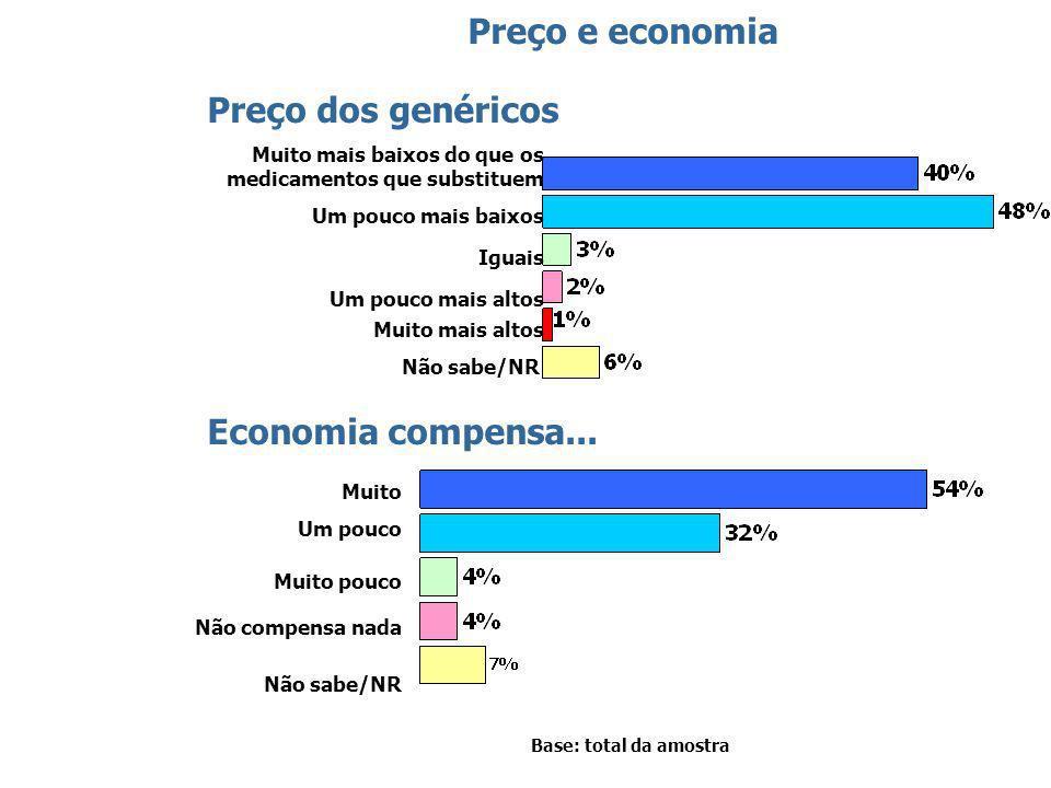 48 Preço e economia Muito mais baixos do que os medicamentos que substituem Um pouco mais baixos Iguais Um pouco mais altos Muito mais altos Não sabe/NR Preço dos genéricos Economia compensa...