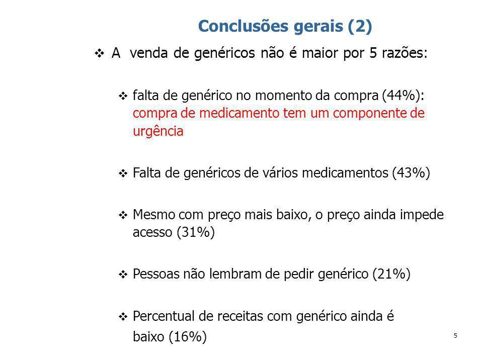 5 Conclusões gerais (2) A venda de genéricos não é maior por 5 razões: falta de genérico no momento da compra (44%): compra de medicamento tem um componente de urgência Falta de genéricos de vários medicamentos (43%) Mesmo com preço mais baixo, o preço ainda impede acesso (31%) Pessoas não lembram de pedir genérico (21%) Percentual de receitas com genérico ainda é baixo (16%)
