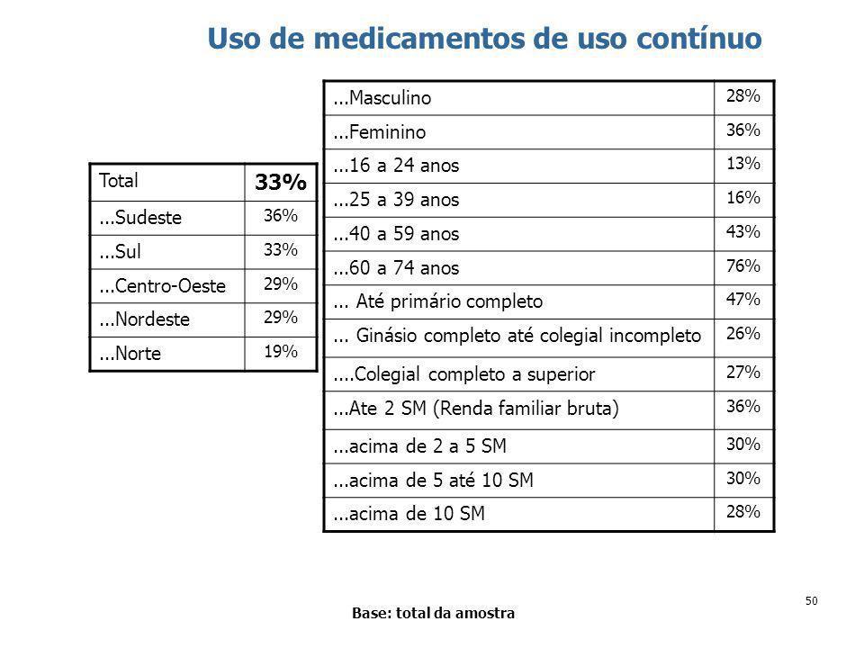 50 Uso de medicamentos de uso contínuo Base: total da amostra Total 33%...Sudeste 36%...Sul 33%...Centro-Oeste 29%...Nordeste 29%...Norte 19%...Masculino 28%...Feminino 36%...16 a 24 anos 13%...25 a 39 anos 16%...40 a 59 anos 43%...60 a 74 anos 76%...