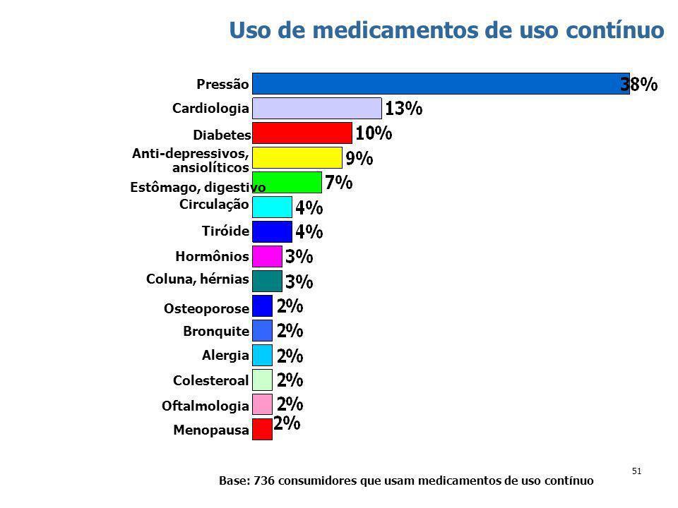 51 Uso de medicamentos de uso contínuo Base: 736 consumidores que usam medicamentos de uso contínuo Anti-depressivos, ansiolíticos Pressão Menopausa Oftalmologia Colesteroal Alergia Bronquite Osteoporose Diabetes Cardiologia Circulação Estômago, digestivo Tiróide Hormônios Coluna, hérnias