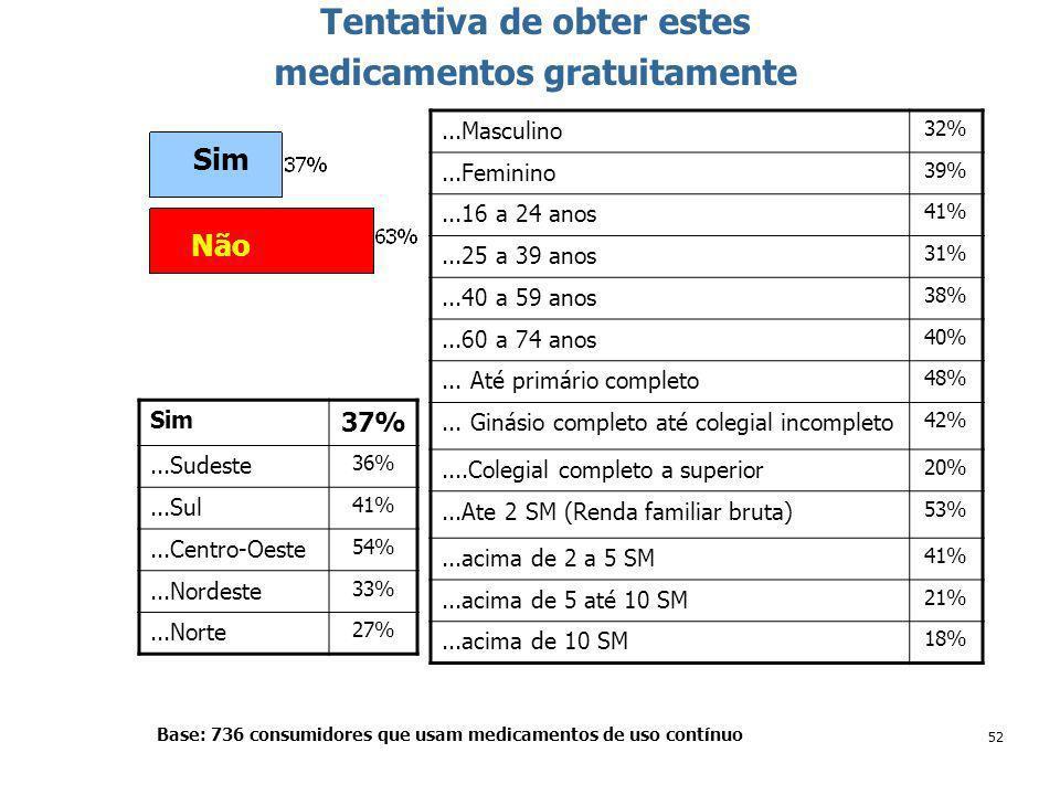 52 Tentativa de obter estes medicamentos gratuitamente Base: 736 consumidores que usam medicamentos de uso contínuo Sim Não Sim 37%...Sudeste 36%...Sul 41%...Centro-Oeste 54%...Nordeste 33%...Norte 27%...Masculino 32%...Feminino 39%...16 a 24 anos 41%...25 a 39 anos 31%...40 a 59 anos 38%...60 a 74 anos 40%...