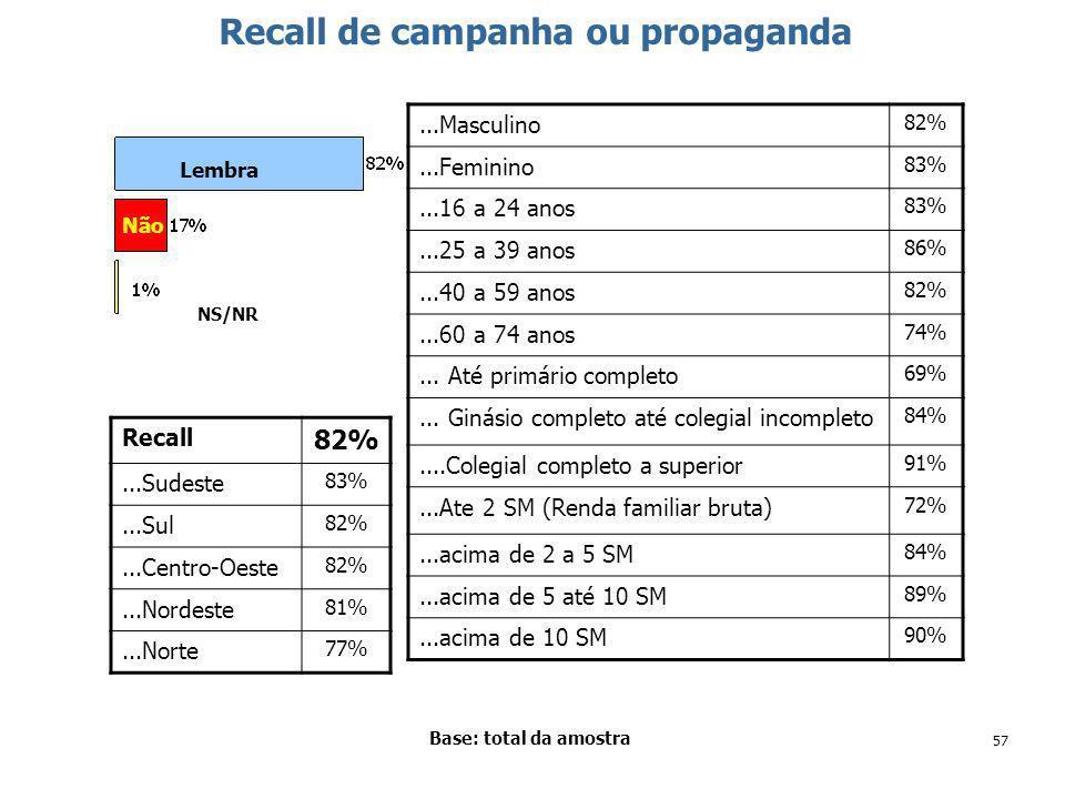 57 Recall de campanha ou propaganda Base: total da amostra Lembra NS/NR Não Recall 82%...Sudeste 83%...Sul 82%...Centro-Oeste 82%...Nordeste 81%...Norte 77%...Masculino 82%...Feminino 83%...16 a 24 anos 83%...25 a 39 anos 86%...40 a 59 anos 82%...60 a 74 anos 74%...