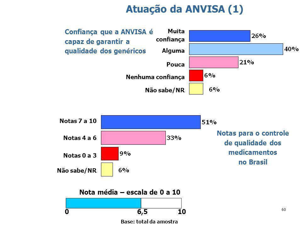 60 Atuação da ANVISA (1) Base: total da amostra Confiança que a ANVISA é capaz de garantir a qualidade dos genéricos Muita confiança Não sabe/NR Alguma Pouca Nenhuma confiança Notas para o controle de qualidade dos medicamentos no Brasil Notas 7 a 10 Notas 4 a 6 Notas 0 a 3 Não sabe/NR Nota média – escala de 0 a 10 6,5100