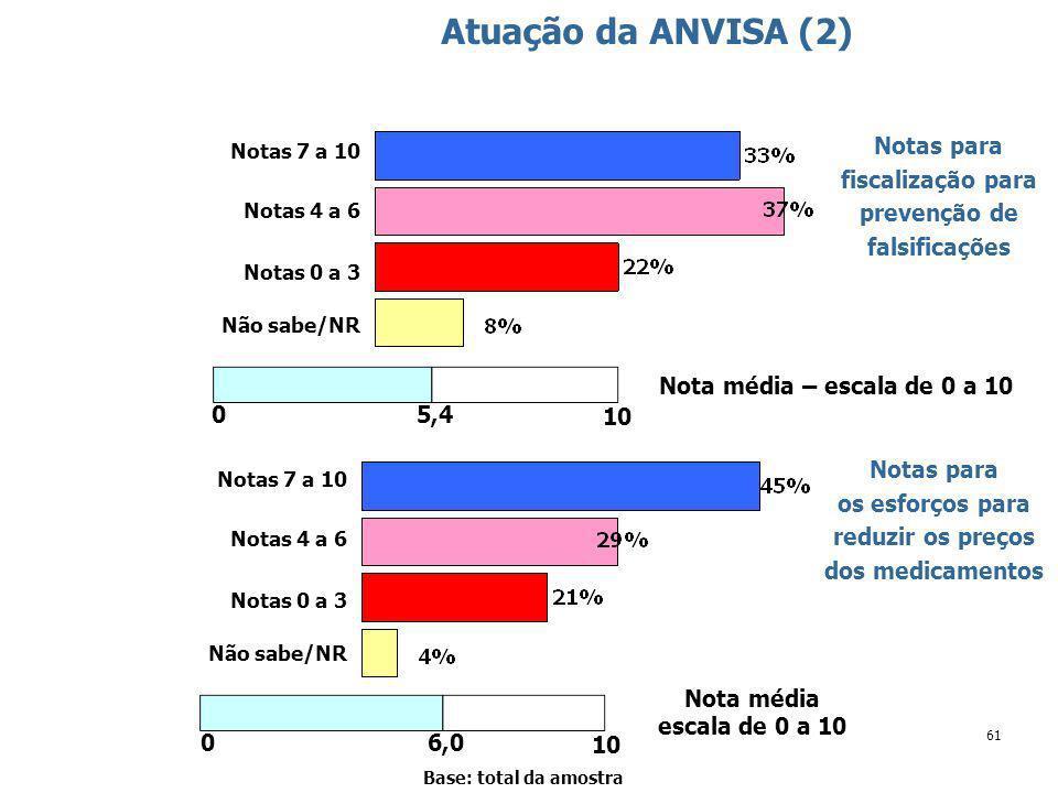 61 Atuação da ANVISA (2) Base: total da amostra Notas para fiscalização para prevenção de falsificações Notas 7 a 10 Notas 4 a 6 Notas 0 a 3 Não sabe/NR Nota média – escala de 0 a 10 5,4 10 0 Notas para os esforços para reduzir os preços dos medicamentos Notas 7 a 10 Notas 4 a 6 Notas 0 a 3 Não sabe/NR Nota média escala de 0 a 10 6,0 10 0