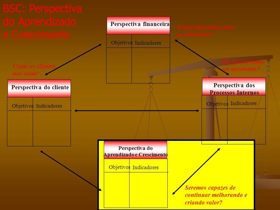 Perspectiva dos Processos Internos Objetivos Indicadores Perspectiva financeira Objetivos Indicadores Perspectiva do Aprendizado e Crescimento Objetivos Indicadores Perspectiva do cliente Objetivos Indicadores Como os clientes nos vêem.