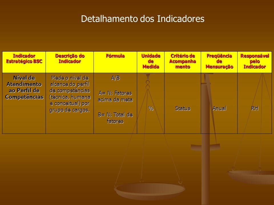 Indicador Estratégico BSC Descrição do Indicador Fórmula Unidade de Medida Critério de Acompanha mento Freqüência de Mensuração Responsável pelo Indicador Nível de Atendimento ao Perfil de Competências Mede o nível de alcance do perfil de competências (técnica, humana e conceitual) por grupo de cargos.