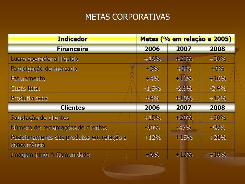 Indicador Metas (% em relação a 2005) Financeira200620072008 Lucro operacional líquido +16%+23%+30% Participação de mercado +3%+5%+6% Faturamento+4%+12%+16% Custo total -1,5%-2,9%-2,4% Produtividade+4%+10%+12% Clientes200620072008 Satisfação de clientes +15%+20%+30% Número de reclamações de clientes -30%-47%-58% Posicionamento dos produtos em relação a concorrência +12%+15%+20% Imagem junto à Comunidade +5%+12%+18% METAS CORPORATIVAS