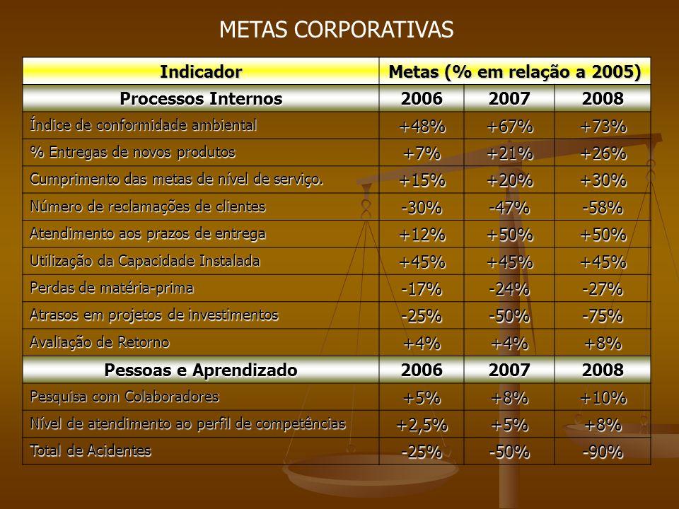 Indicador Metas (% em relação a 2005) Processos Internos 200620072008 Índice de conformidade ambiental +48%+67%+73% % Entregas de novos produtos +7%+21%+26% Cumprimento das metas de nível de serviço.