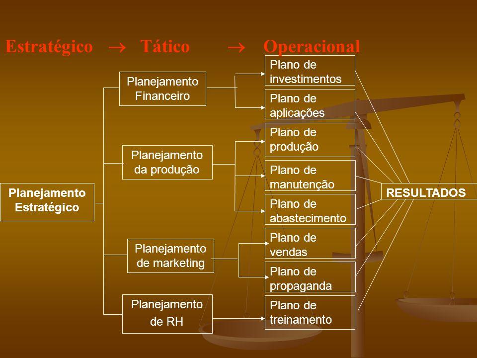 Planejamento de RH Planejamento da produção Planejamento Financeiro Planejamento de marketing Plano de investimentos Plano de aplicações Plano de produção Plano de manutenção Plano de abastecimento Plano de vendas Planejamento Estratégico Plano de treinamento Plano de propaganda RESULTADOS Estratégico Tático Operacional