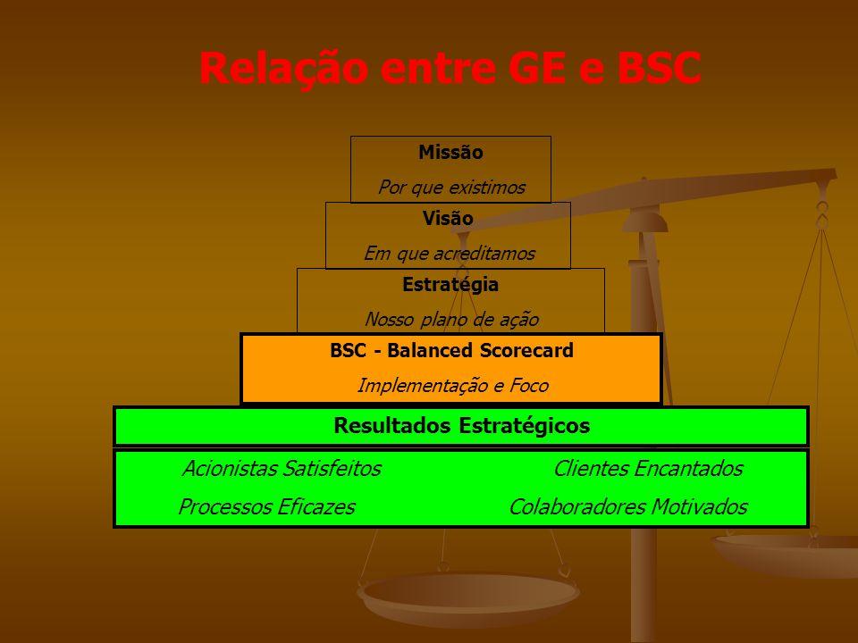Relação entre GE e BSC Acionistas Satisfeitos Clientes Encantados Processos Eficazes Colaboradores Motivados Resultados Estratégicos BSC - Balanced Scorecard Implementação e Foco Estratégia Nosso plano de ação Visão Em que acreditamos Missão Por que existimos