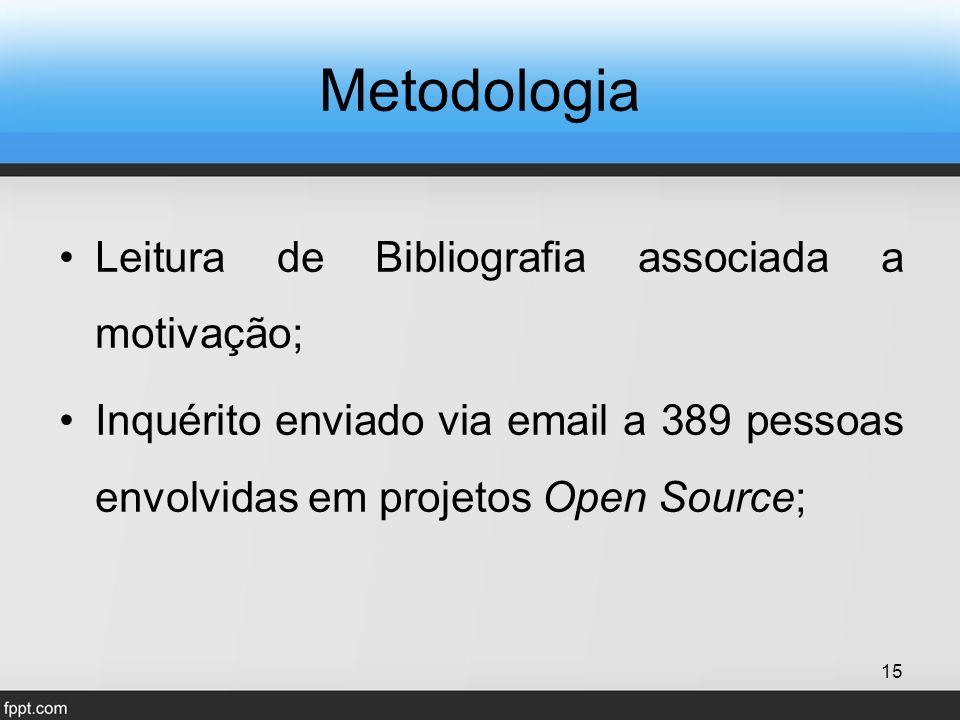 Metodologia Leitura de Bibliografia associada a motivação; Inquérito enviado via email a 389 pessoas envolvidas em projetos Open Source; 15