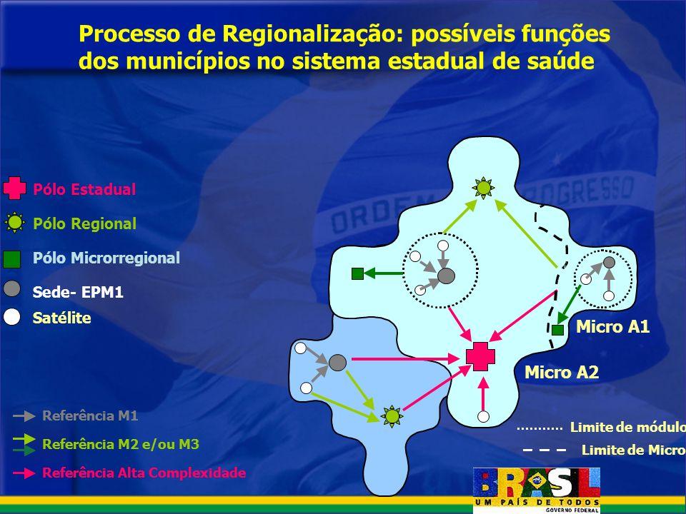 Processo de Regionalização: possíveis funções dos municípios no sistema estadual de saúde Sede- EPM1 Pólo Microrregional Pólo Regional Pólo Estadual S