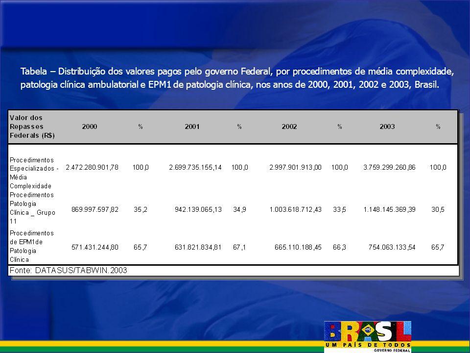 Tabela – Distribuição dos valores pagos pelo governo Federal, por procedimentos de média complexidade, patologia clínica ambulatorial e EPM1 de patolo