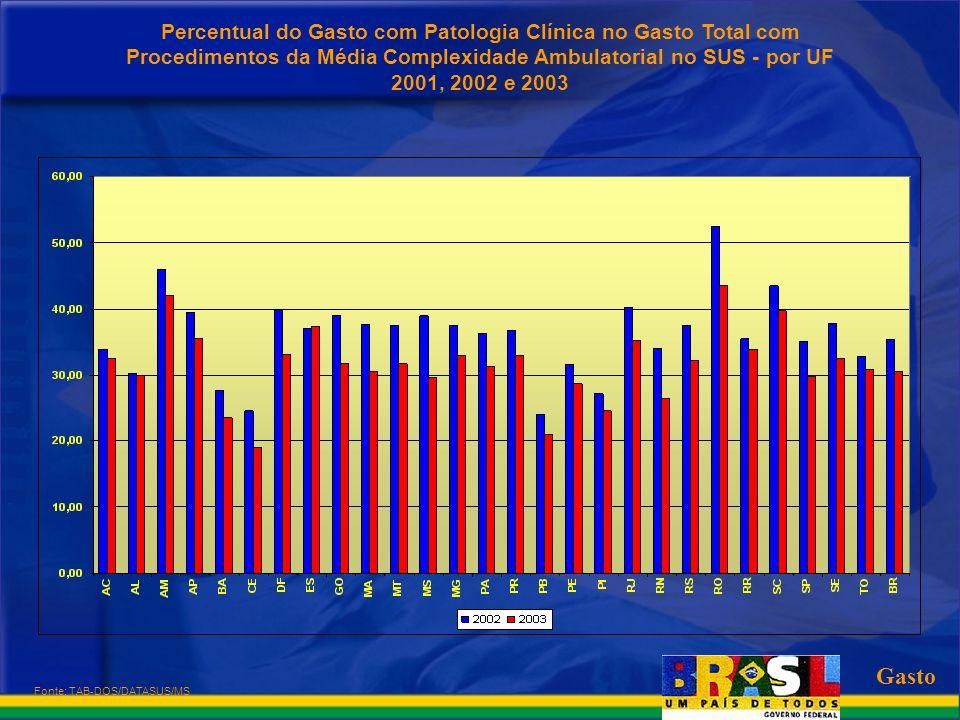 Fonte: TAB-DOS/DATASUS/MS Gasto Percentual do Gasto com Patologia Clínica no Gasto Total com Procedimentos da Média Complexidade Ambulatorial no SUS -