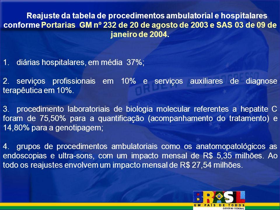 Reajuste da tabela de procedimentos ambulatorial e hospitalares conforme Portarias GM nº 232 de 20 de agosto de 2003 e SAS 03 de 09 de janeiro de 2004